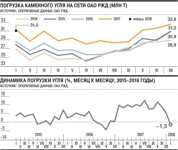 Вначале года объем погрузки зерна насети РЖД возрос на36,6%