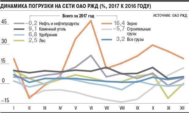 В 2017 наДальневосточной железной дороге погрузка подросла на3,2%